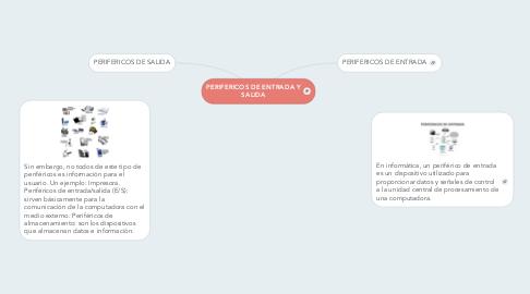 Mind Map: PERIFERICOS DE ENTRADA Y SALIDA