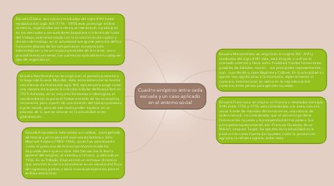 Mind Map: Cuadro sinóptico entre cada escuela y un caso aplicado en el entorno social