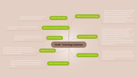 Mind Map: Health  Technology Landscape