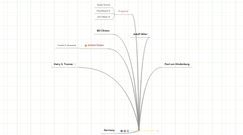 Mind Map: World leaders in the 1900!!!