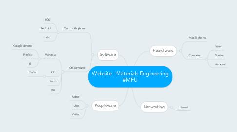 Mind Map: Website : Materials Engineering #MFU