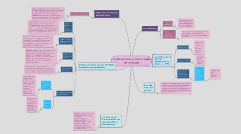 Mind Map: La democracia y la economía de mercado