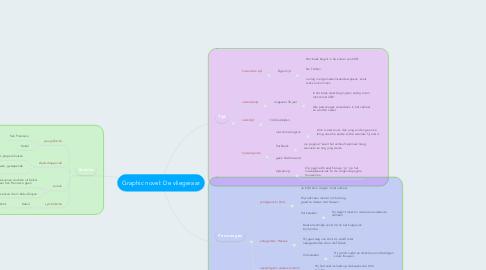 Mind Map: Graphic novel: De vliegeraar