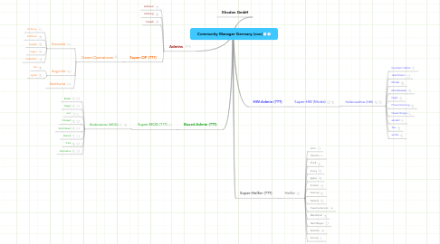 Mind Map: Community Manager Germany (ovo)