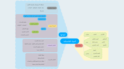 Mind Map: المواد البلاستيكية