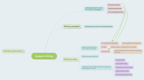 Mind Map: Academic Writing