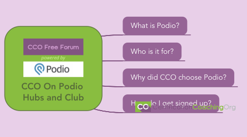 Mind Map: CCO On Podio Hubs and Club