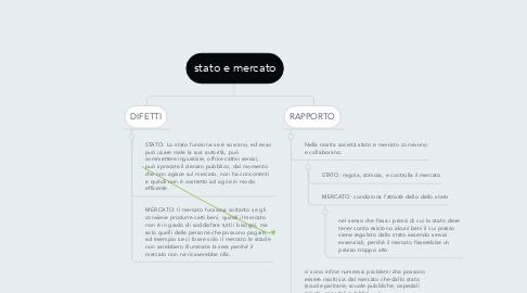 Mind Map: stato e mercato
