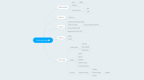 Mind Map: Anthropologie