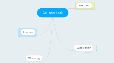 Mind Map: Dell notebook