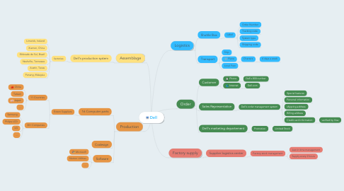 Mind Map: Dell