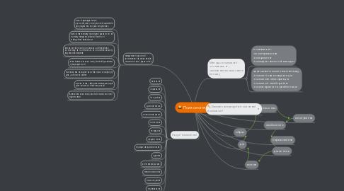 Mind Map: Психологія