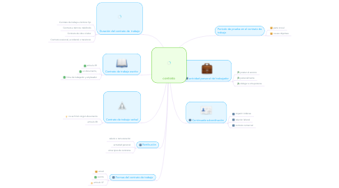 Mind Map: contrato