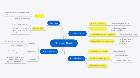 Mind Map: Elizabeth Hardy
