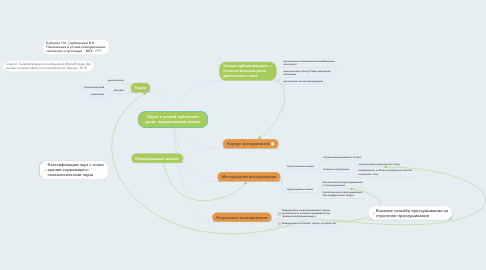Mind Map: Пауза в устной публичной речи: перцептивный аспект