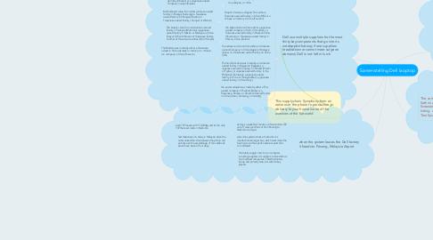 Mind Map: Samenstelling Dell laoptop
