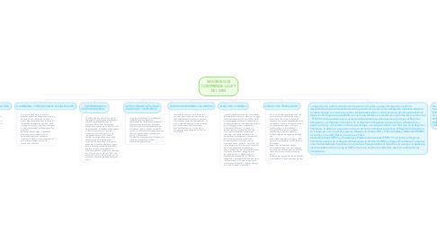 Mind Map: LEY FEDERAL DE RESPONSABILIDADES ADMINISTRATIVAS DE LOS SERVIDORES PÚBLICOS
