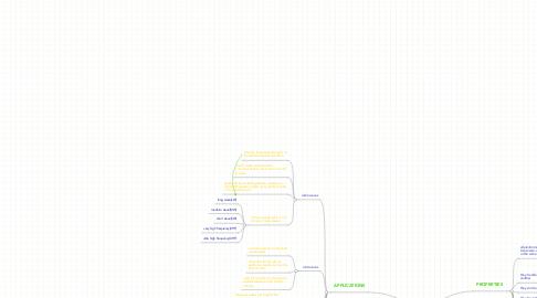 Mind Map: ELECTROMAGNECTIC SPECTRUM