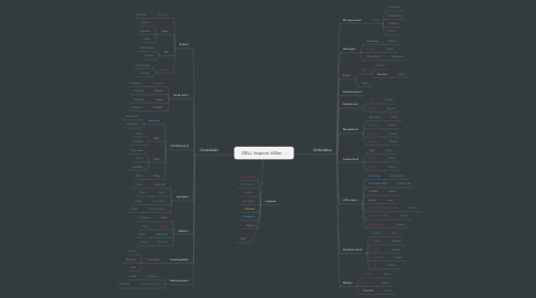 Mind Map: DELL Inspiron 600m