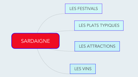 Mind Map: SARDAIGNE