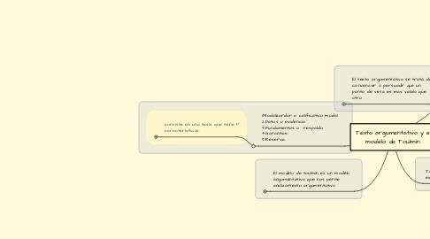 Mind Map: Texto argumentativo y el modelo de Toulmin.