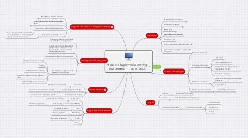 Mind Map: Hipatia: a hypermedia learning environment in mathematics