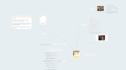 Mind Map: Parnasianismo y Simbolismo