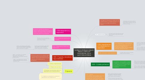 Mind Map: NORMAS INTERNACIONALES PARA EL EJERCICIO PROFESIONAL DE LA AUDITORÍA INTERNA