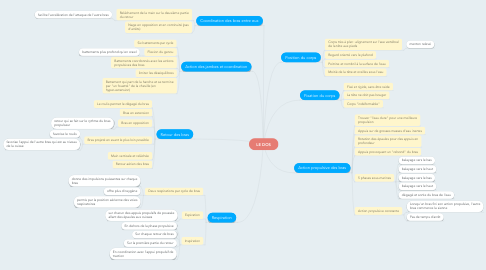 Mind Map: LE DOS
