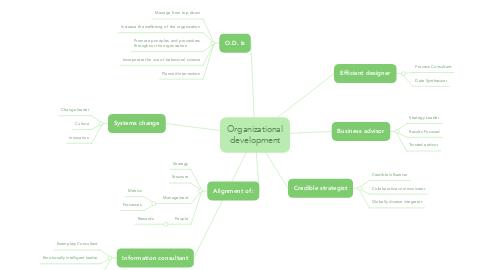 Mind Map: Organizational development