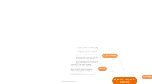 Mind Map: MARKETING EN REDES SOCIALES