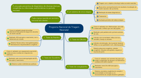 Mind Map: Programa Nacional de Triagem Neonatal