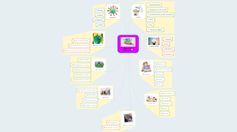 Mind Map: Alejandra Velasquez