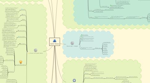 Mind Map: Gestión Humana