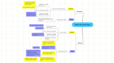 Mind Map: Stalin's Economic Plans