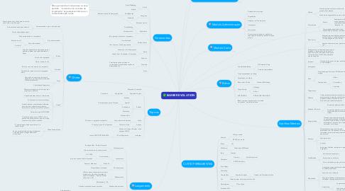 Mind Map: BARBER EVOLUTION