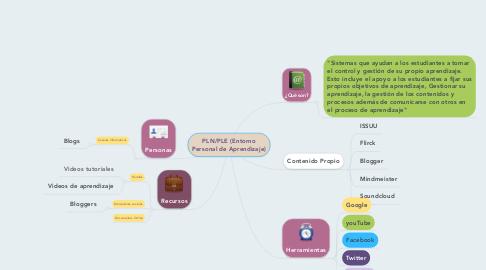 Mind Map: PLN/PLE (Entorno Personal de Aprendizaje)