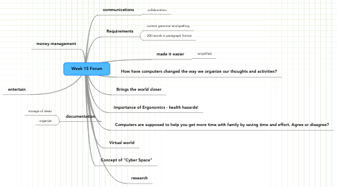 Mind Map: Week 15 Forum