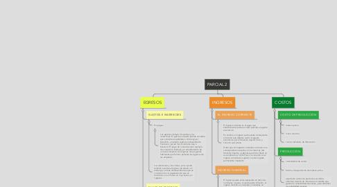 Mind Map: PARCIAL 2