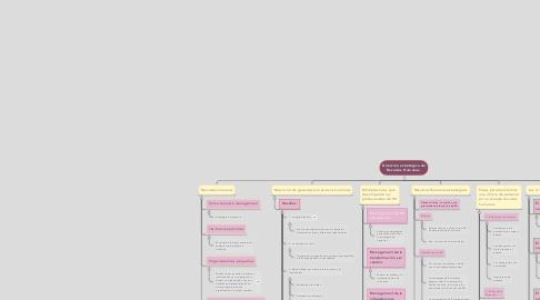 Mind Map: Dirección estratégica de Recursos Humanos.