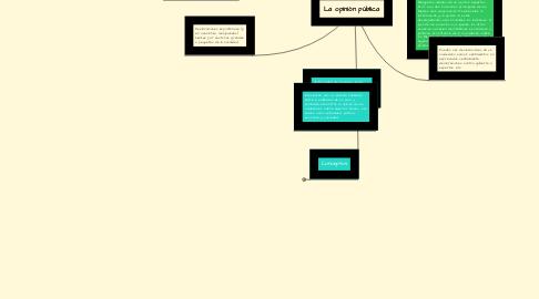 Mind Map: La opinión pública