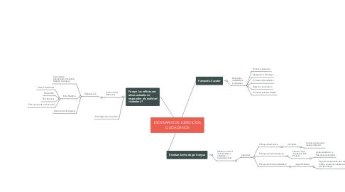 Mind Map: ESCENARIO DE EJERCICIOS CIUDADANOS