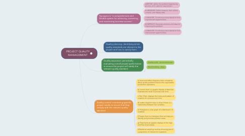 Mind Map: PROJECT QUALITY MANAGEMENT