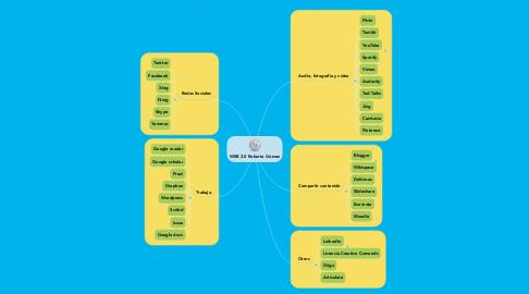 Mind Map: WEB 2.0 Roberto Gómez