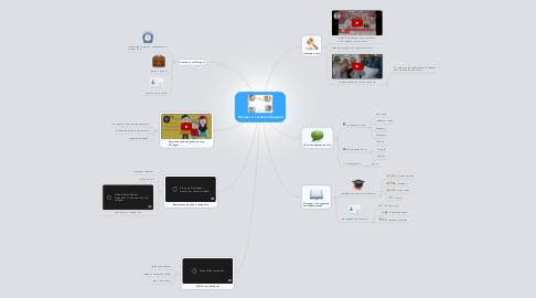 Mind Map: Нетикет и сетевое общение