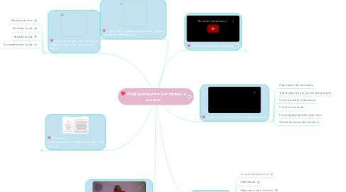 Mind Map: Информационная среда в школе