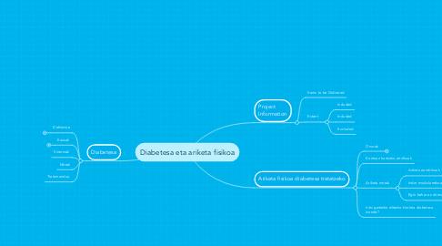 Mind Map: Diabetesa eta ariketa fisikoa
