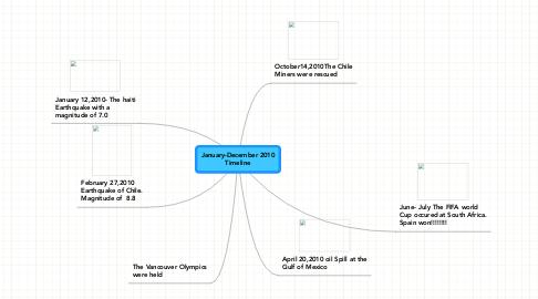 Mind Map: January-December 2010 Timeline