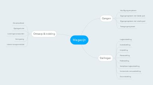Mind Map: Magazijn