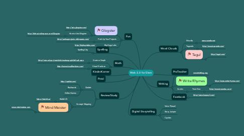 Mind Map: Web 2.0 for Elem